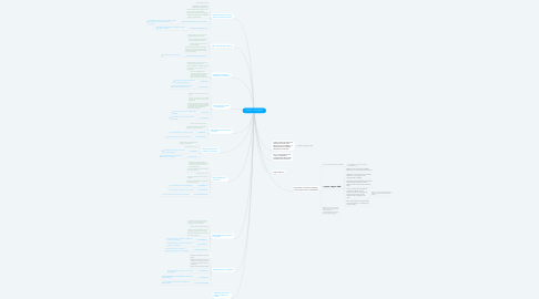 Mind Map: CINE 2011 COLOMBIA