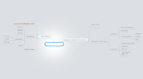 Mind Map: Netspeak  - Gaming