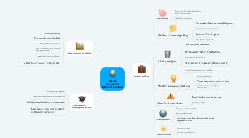 Mind Map: Ideeën werkgroep Klimaat & Milieu