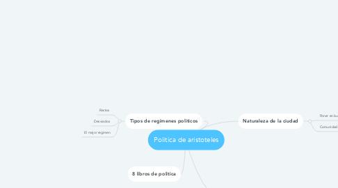 Mind Map: Politica de aristoteles