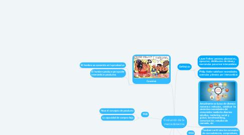 Mind Map: Evolución de la mercadotecnia