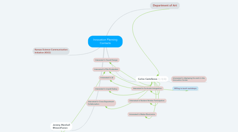 Mind Map: Innovation Planning Contacts