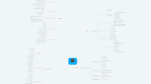 Mind Map: Estructura Juridica