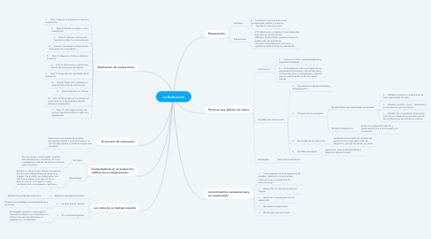 Mind Map: La Evaluación