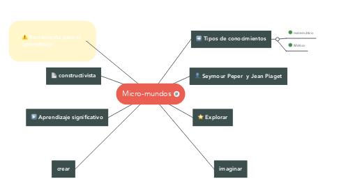 Mind Map: Micro-mundos