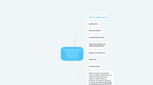 Mind Map: ORGANIZACIONES, COLECTIVOS Y GRUPOS DE COBILDEO