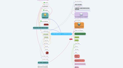 Mind Map: LA EPISTEMOLOGÍA Y LA INVESTIGACIÓN