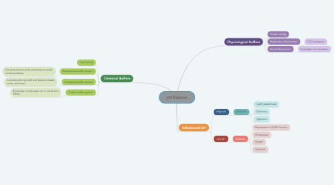Mind Map: pH Balance