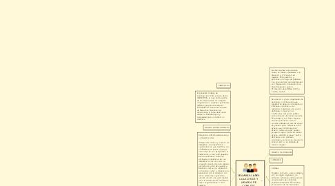 Mind Map: ORGANIZACIONES COLECTIVOS Y GRUPOS DE COBILDEO.