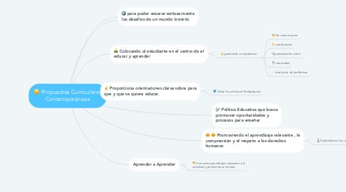 Mind Map: Propuestas Curriculares Contemporáneas