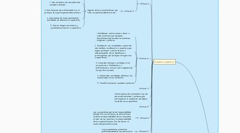 Mind Map: Autodesarrollo  Gerencial