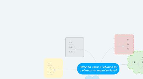 Mind Map: Relación entre el alumno (a) y el entorno organizacional.
