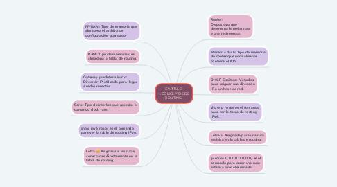 Mind Map: CAPITULO 1.CONCEPTOS DE ROUTING.