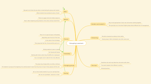Mind Map: Grouping Learners