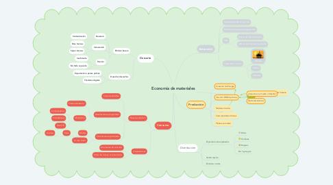 Mind Map: Economía de materiales