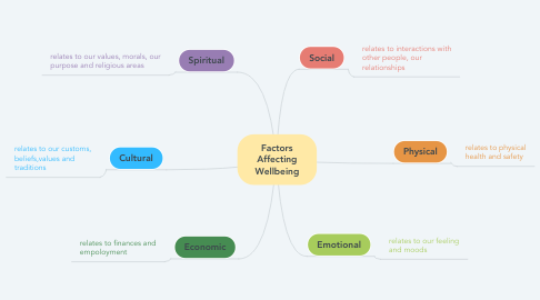 Mind Map: Factors Affecting Wellbeing