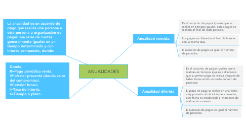 Mind Map: Derechos y responsabilidades según la constitución de la República del Ecuador