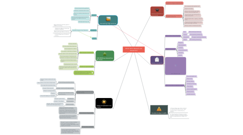 Mind Map: EDUC 5013: Research and Assessment