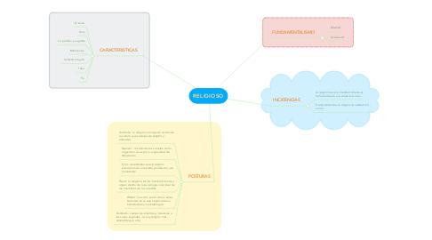 Mind Map: RELIGIOSO