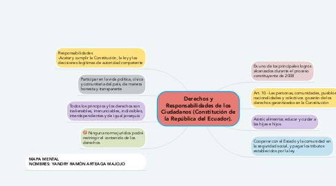 Mind Map: Derechos y Responsabilidades de los Ciudadanos (Constitución de la República del Ecuador).