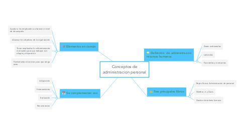 Mind Map: Conceptos de administracion personal