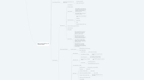 Mind Map: Diagnostico Competitivo de Panamá