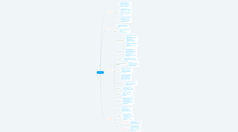 Mind Map: Simulacion