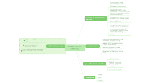 Mind Map: ADMINISTRACION CIENTIFICA