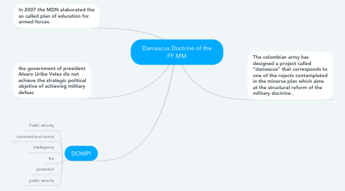Mind Map: Damascus Doctrine of the FF.MM