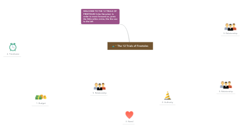 Mind Map: The 12 Trials of Freetoles