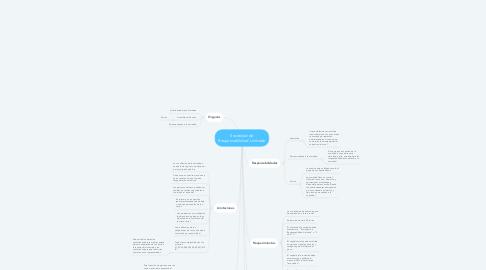 Mind Map: Sociedad de Responsabilidad Limitada