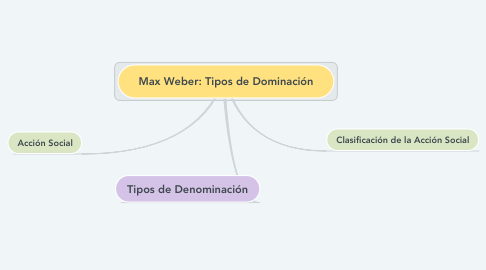 Mind Map: Max Weber: Tipos de Dominación