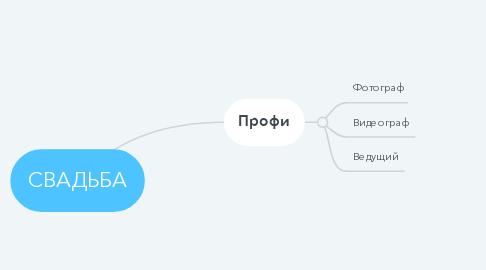 Mind Map: СВАДЬБА