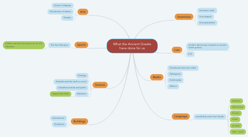 Mind Map: What the Ancient Greeks have done for us