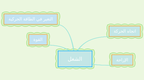 Mind Map: الشغل