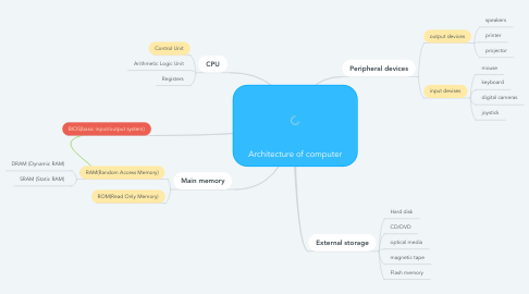 Mind Map: Architecture of computer