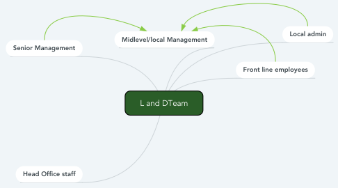 Mind Map: L and DTeam