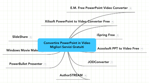 Mind Map: Convertire PowerPoint in Video Migliori Servizi Gratuiti