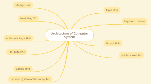 Mind Map: Architecture of Computer System