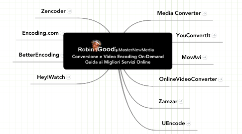 Mind Map: Conversione e Video Encoding On-Demand Guida ai Migliori Servizi Online