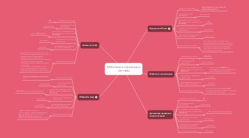 Mind Map: Мобильные справочные системы