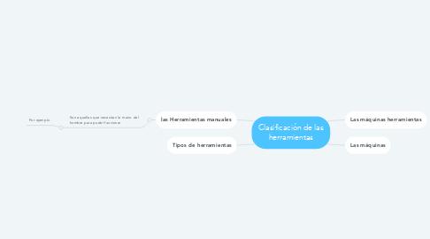 Mind Map: Clasificación de las herramientas