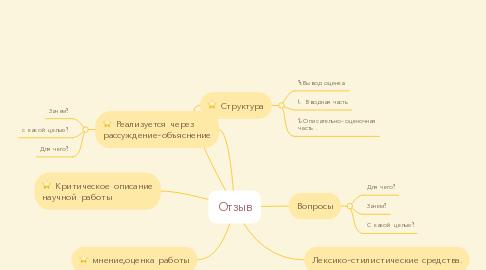 Mind Map: Отзыв