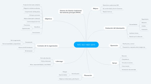 Mind Map: NTC ISO 14001:2015