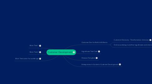 Mind Map: Customer Development