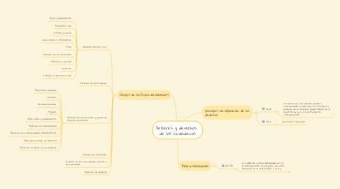 Mind Map: Deberes y derechos  de los ciudadanos