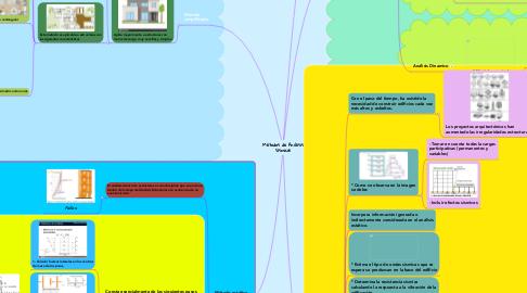 Mind Map: Métodos de Análisis Sísmicos