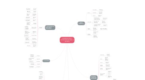 Mind Map: ALIMENTACIÓN Y NUTRICIÓN DE CERO A SIEMPRE