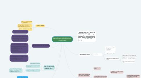 Mind Map: Bases Epistemológicas de la  Pedagogía.