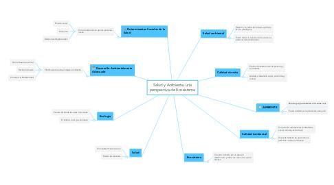 Mind Map: Salud y Ambiente, una perspectiva de Ecosistema